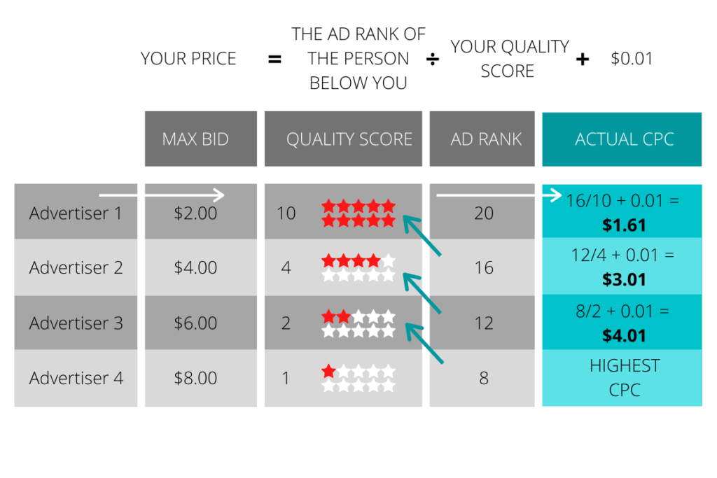 ppc marketing ad rank formula