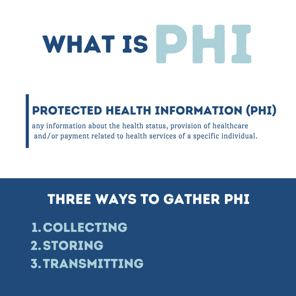 description of what PHI stands for. PHI means protected health information which is any information about the health status, provision of healthcare and payment related to health services of a specific individual. There are three ways to gather protected health information. The first way is collecting, the second way is storing and the third way is transmitting.